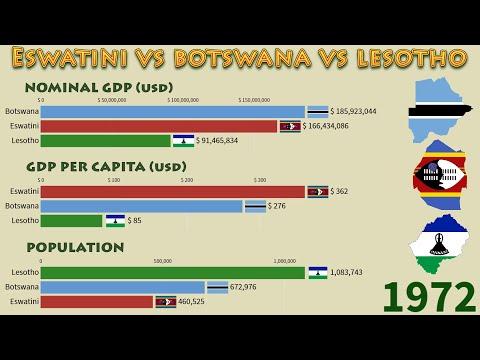Eswatini vs Botswana vs Lesotho (1960 - 2020): Nominal GDP, GDP per Capita and Population