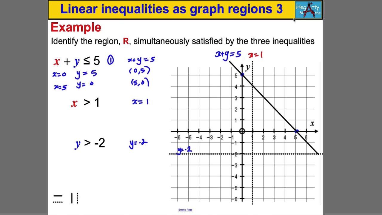 Linear Inequalities Graph Regions 3
