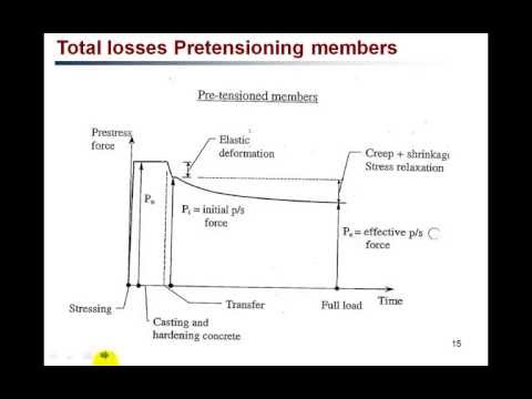 Prestressed Concrete (Prestress loss) PC6
