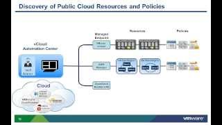 VMware vCAC 6.x: Managing Infrastructure Fabric - Discovering Resources