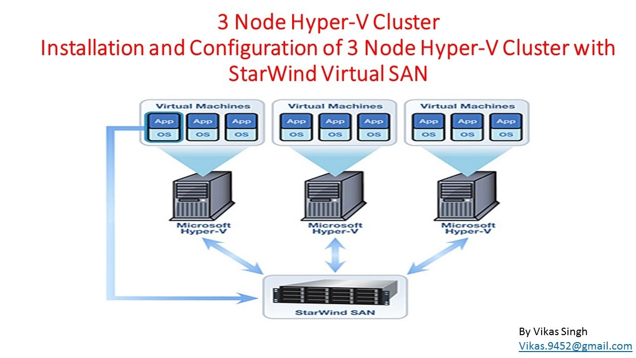 hight resolution of 3 node hyper v cluster installation and configuration with starwind virtual san