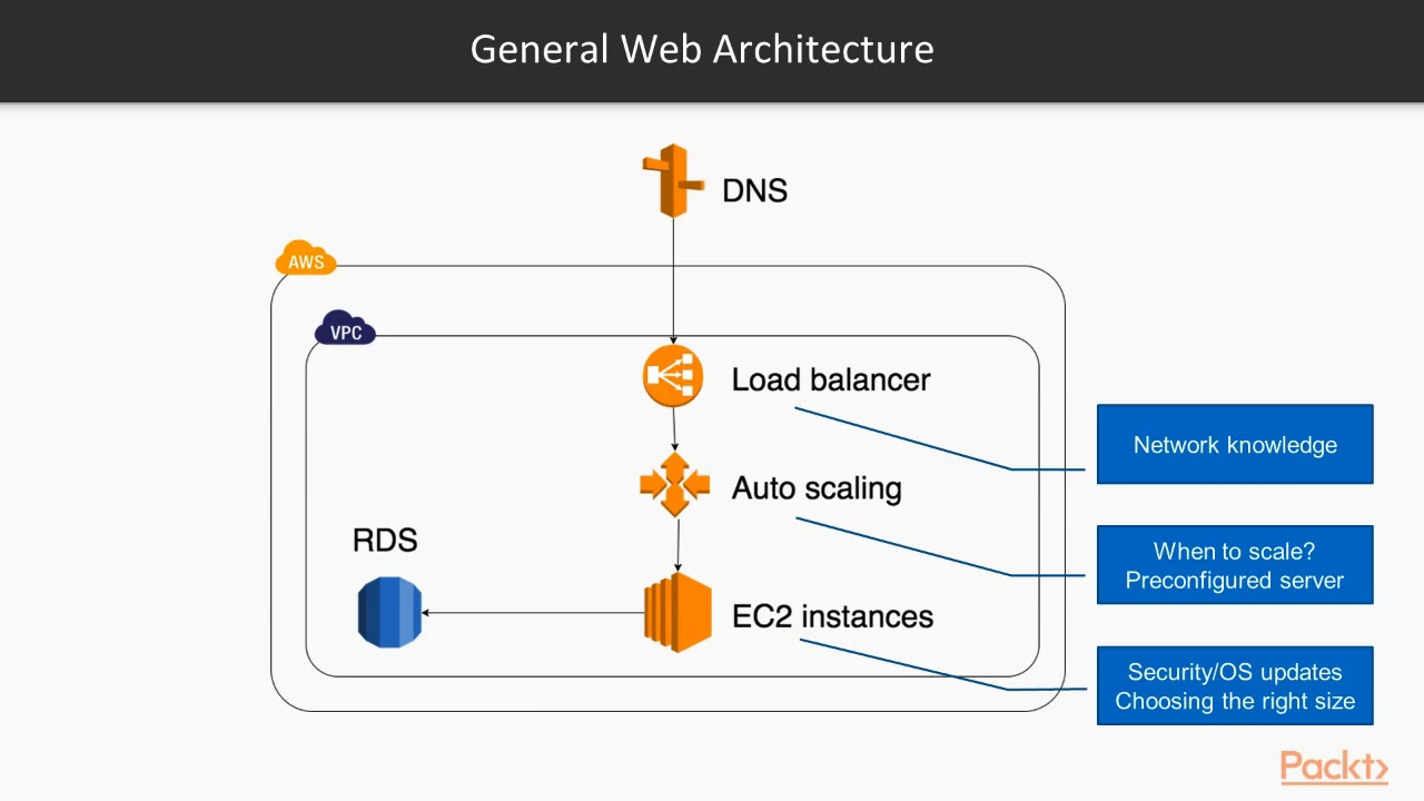 Serverless Architecture and AWS Services