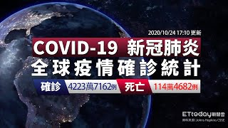 COVID-19 新冠病毒全球疫情懶人包  全球單日新增破50萬例!美國單日新增8.4萬例創新高|2020/10/24 17:10
