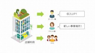 (株)フィル・カンパニー 事業説明