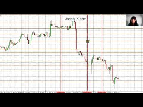 Стратегия торговли на форексе на новостях графики форекс и индикаторы