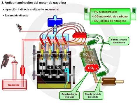 CO2 en motores de gasolina y diésel (3/7)