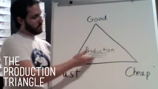 The Production Triangle   Pigeon: Impossible