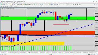 Forex Update: USDJPY Trading the Trend Pattern