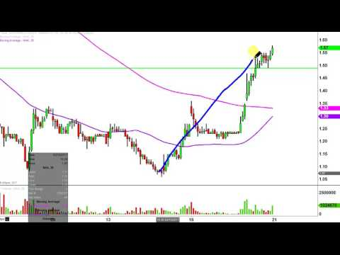 Northern Dynasty Minerals Ltd - NAK Stock Chart Technical Analysis for 03-20-17