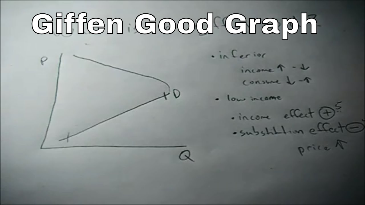 What Is A Giffen Good And What Does The Graph Look Like Youtube
