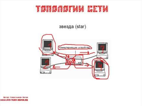 ЭОР по информатике - Презентация 16856