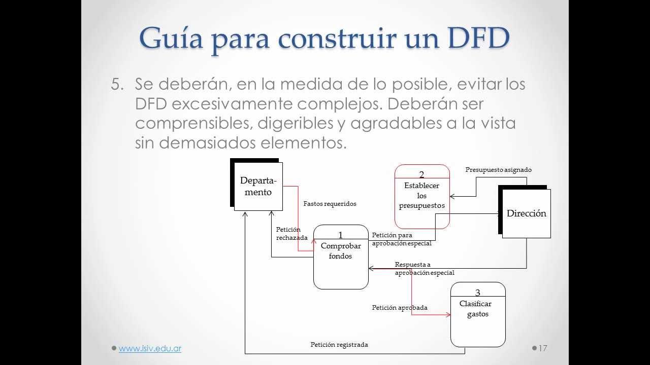 Diagrama de flujo de datos desarrollo de sistemas instituto isiv diagrama de flujo de datos desarrollo de sistemas instituto isiv youtube ccuart Gallery