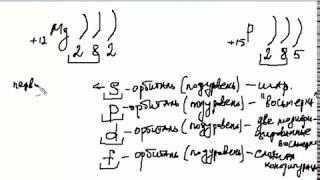 Электронные и электронно-графические формулы атомов