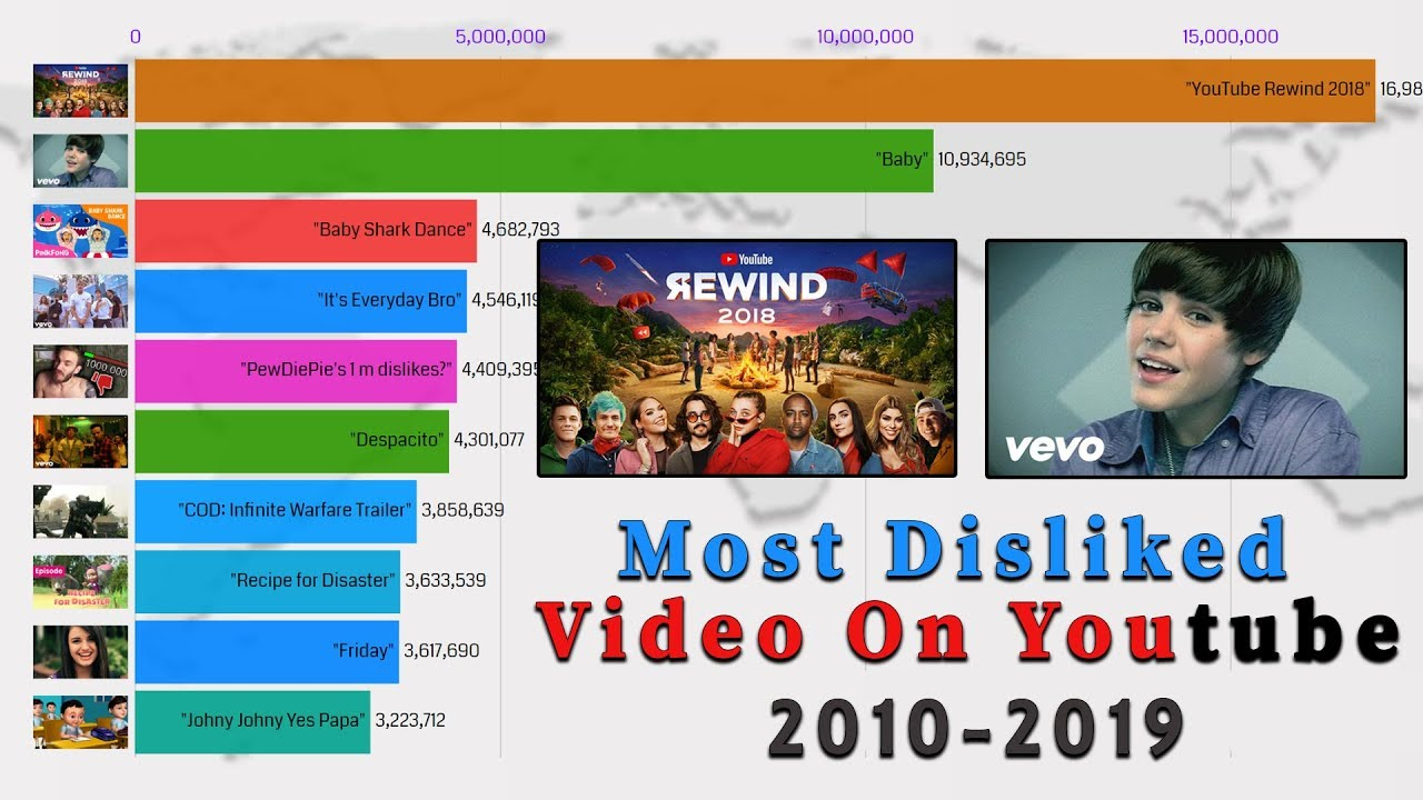 Most Disliked Videos On Youtube 2010 2019 Top 10 Most Disliked Videos On Youtube Youtube