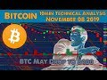A BITCOIN PRICE DROP YOU SHOULD BE READY FOR