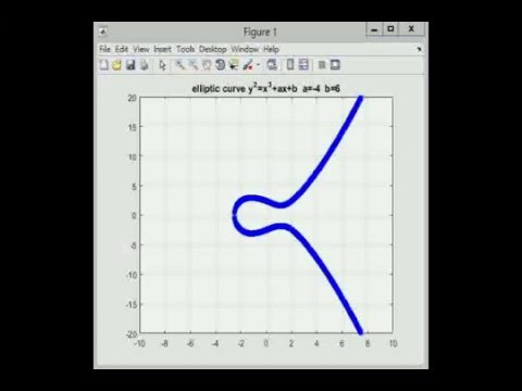 Elliptic Curve simulated on Matlab