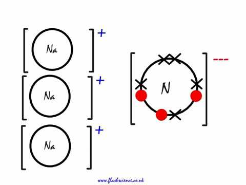 This is how the ionic bond forms in Magnesium Nitride
