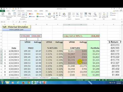 Value-at-Risk Calculation - Historical Simulation