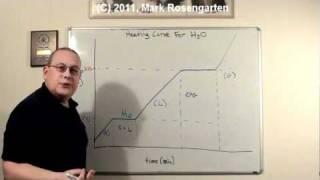 Ask Rosengarten (2/17/11): Heating Curves
