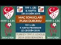 TFF 1. LİG 8. HAFTA MAÇ SONUÇLARI - PUAN DURUMU - 9. HAFTA MAÇ PROGRAMI 19/20 TFF 1. League:Week 8