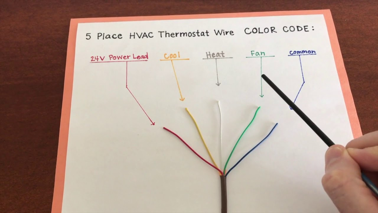 BEST explained HVAC thermostat wire color code! - YouTube | Hvac Wiring Color Code |  | YouTube