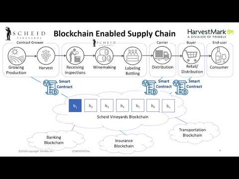 Next Generation Supply Chain Driven by Blockchain