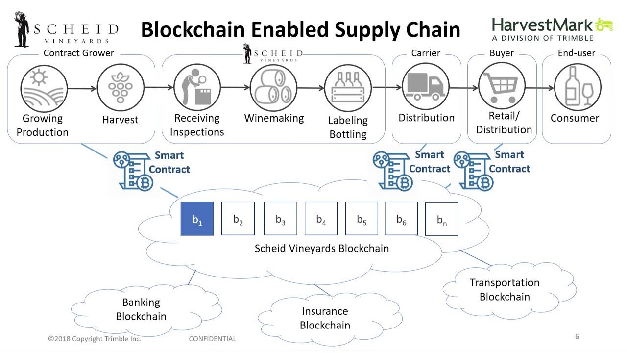 Next Generation Supply Chain Driven by Blockchain