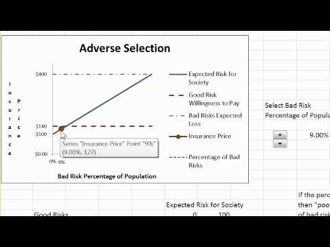 how do moral hazard and adverse selection affect the insurance market Moral hazard adverse selection is related to the concept of  and the life insurance market will collapse  does adverse selection affect bid-ask spreads for .