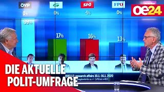 Fellner! LIVE: Aktuelle Polit-Umfrage mit Christian Mucha