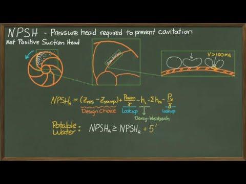 Cavitation & Net Positive Suction Head Available