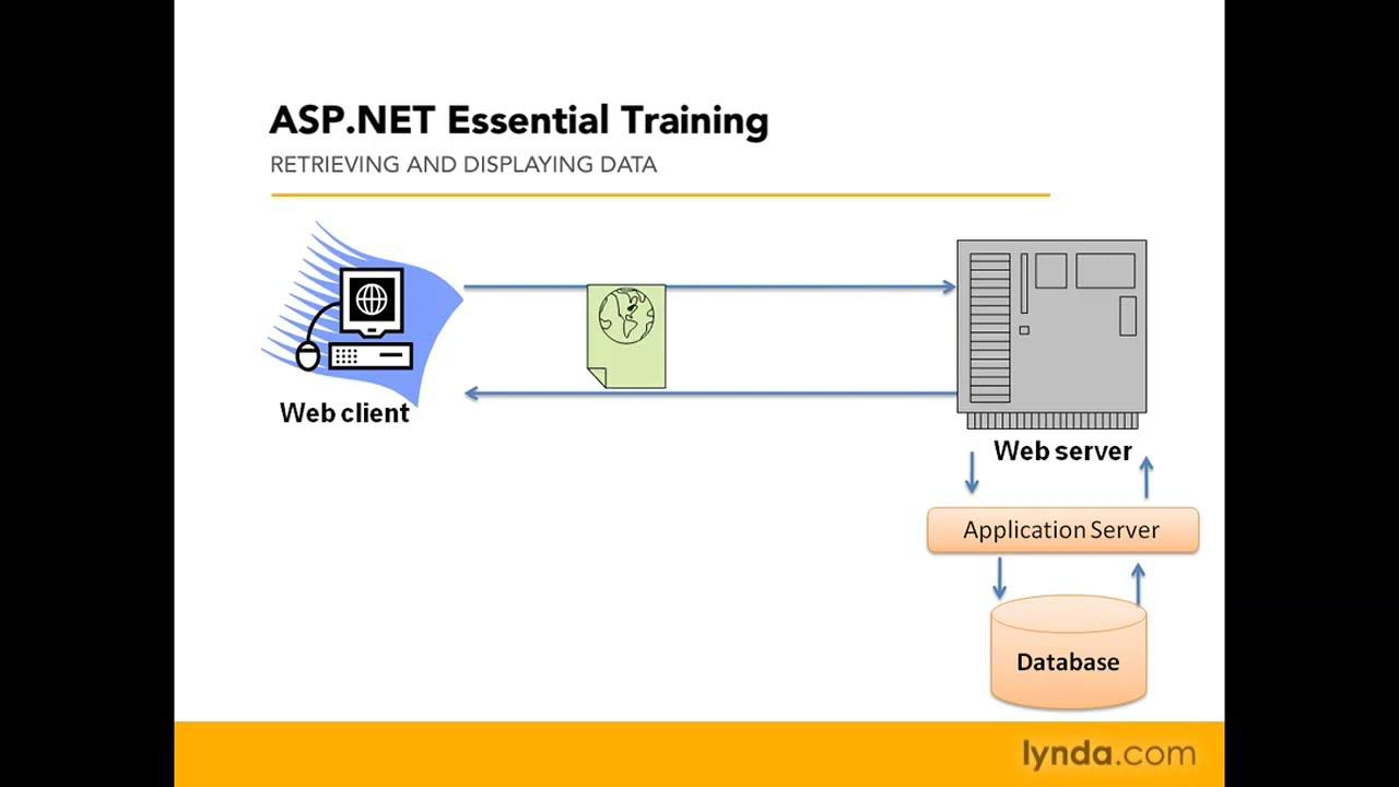 how net framework works diagram wiring of electric fan asp understanding lynda com youtube