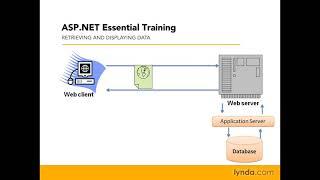 ASP.NET: Understanding how ASP.NET works | lynda.com