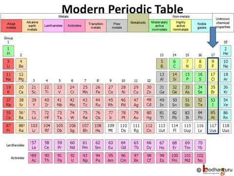 Diagram Of Modern Periodic Table 2006 Impala Speaker Wiring आध न क आवर त स रण Part 2 In Hindi