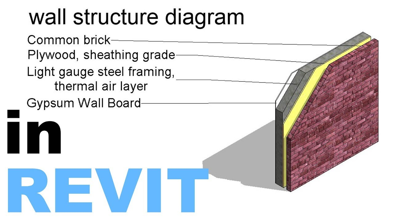Wall Structure  Material  Diagram In Revit Tutuorial