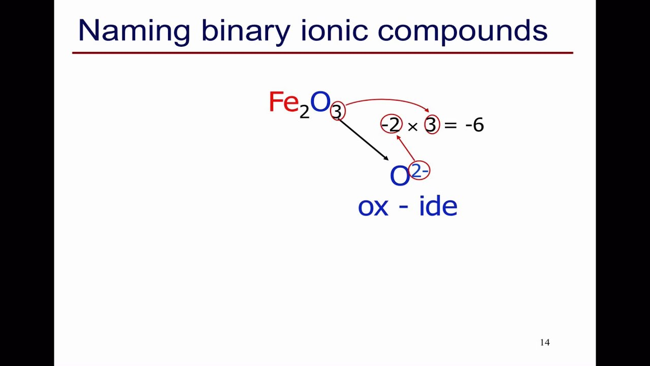 Naming Binary Ionic and Covalent Compounds - YouTube