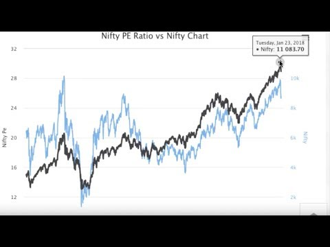 CFA - Equity Valuation - Understanding Price Earning Multiple (P/E) with  Simple Example