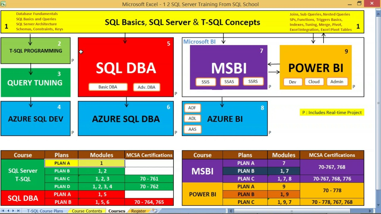 SQL Server Query Tuning | Performance Tuning | Online Training