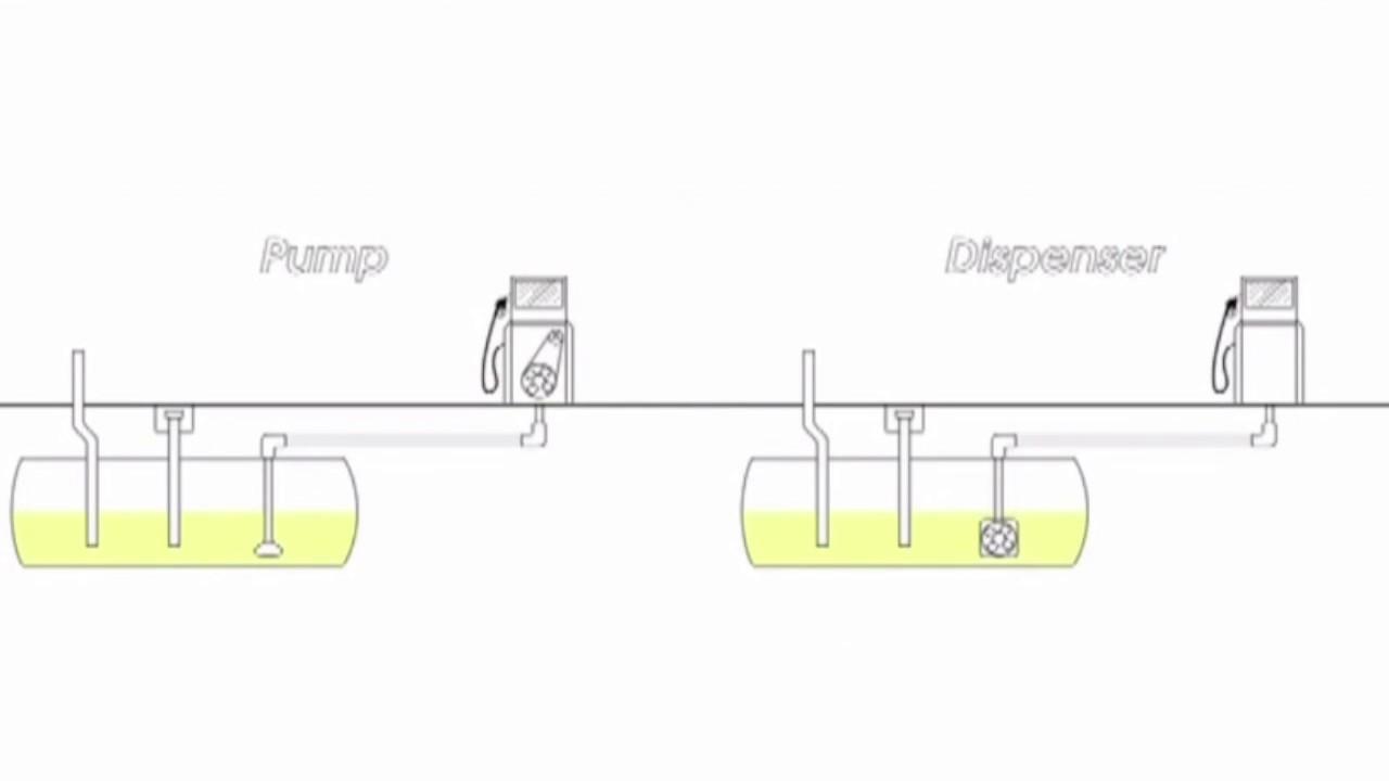 Gas Pump Or Dispenser Youtube Gilbarco Wiring Diagram