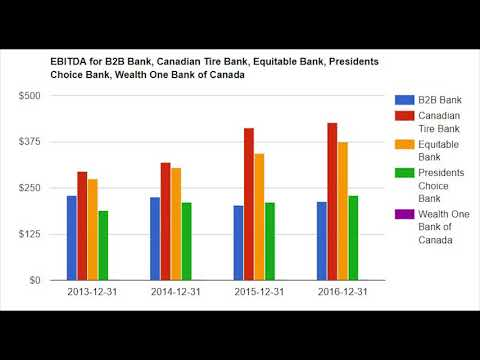 Canadian bank industry overview