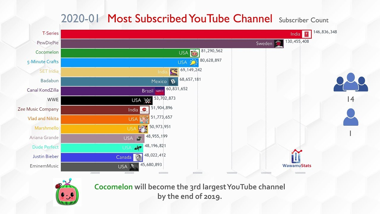 Future Top 15 Most Subscribed YouTube Channel Ranking (2019-2024)