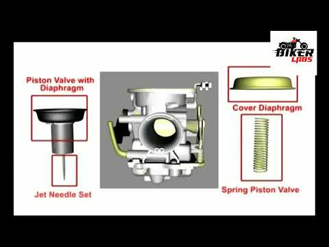 Carburetor Working Animation