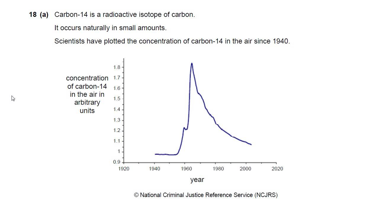 Radiocarbon dating gcse past