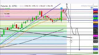 US Dollar analysis 6/18/18