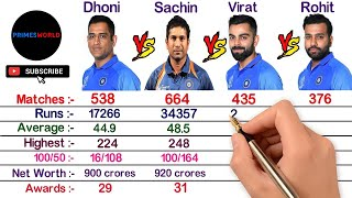 MS Dhoni vs Sachin Tendulkar vs Virat Kohli vs Rohit Sharma Comparison 2021, Career, Net Worth
