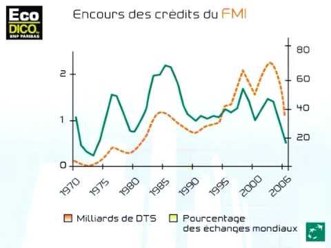 Le FMI