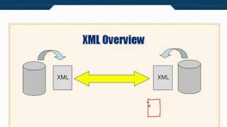 xML Tutorial   21 What is Schema