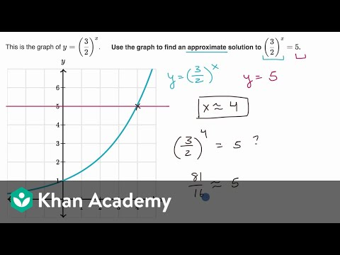 Examples approximating solutions through graphing
