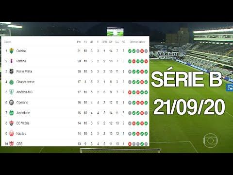 Tabela Do Brasileirao Serie B 2020 Hoje 10ª Roda