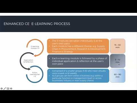 Action Learning Introduction Webinar (Version 2) | EMF Enhanced e-Learning Programme