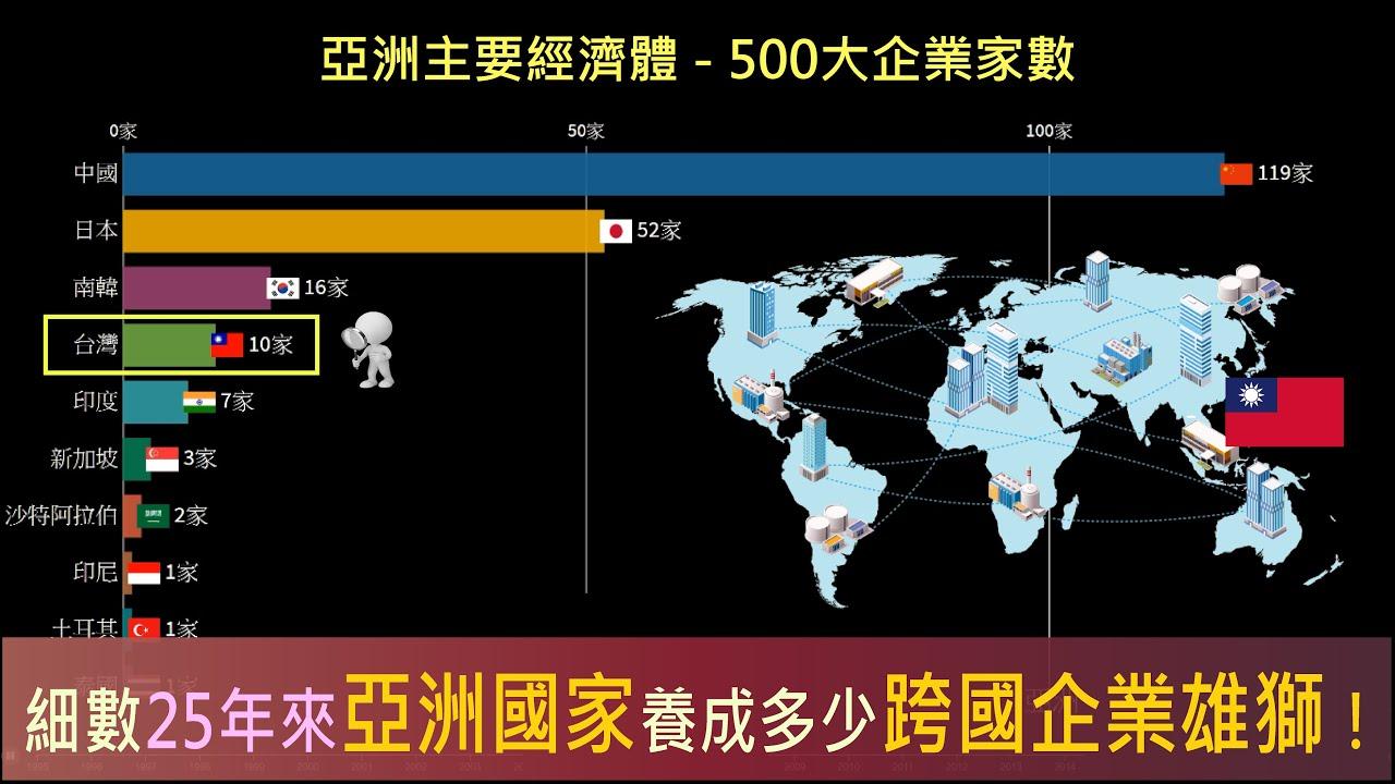 [動態數據] 亞洲國家-500大企業數排名(1995~2019) - YouTube